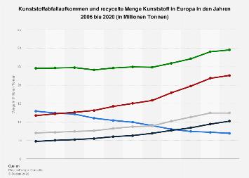 Kunststoffabfallaufkommen und recycelte Menge Kunststoff in Europa bis 2016