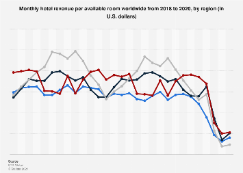 Monthly hotel revenue per available room worldwide 2015-2018, by region