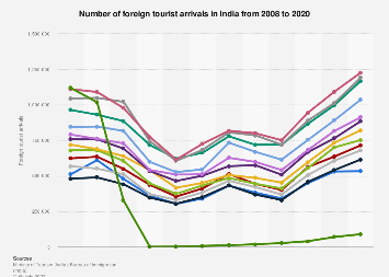 Number of foreign tourist arrivals in India 2008-2017, by month