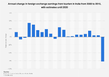 Change in foreign exchange earnings from tourism in India 2000-2018