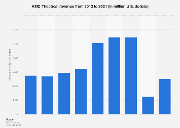 AMC Theatres' revenue 2006-2017