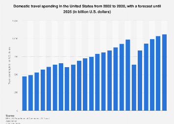 Domestic travel spending in the U.S. 2002-2022
