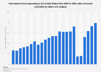 International travel spending in the U.S. 2002-2022