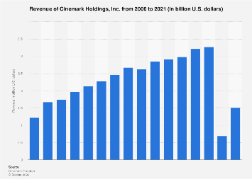 Cinemark's revenue from 2006 to 2017