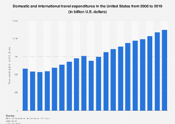 Domestic and international travel expenditures in the U.S. 2000-2018