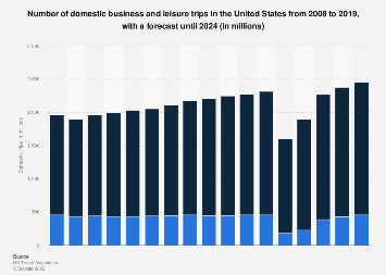 Number of domestic leisure and business trips in the U.S. 2008-2022