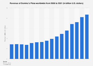 Revenue of Domino's Pizza 2006-2017