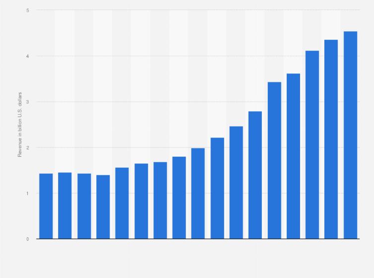 Domino's Pizza: revenue 2018 | Statista