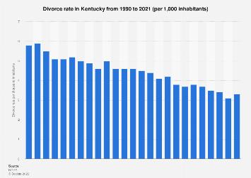 Divorce In Kentucky >> Divorce Rate In Kentucky 2017 Statista