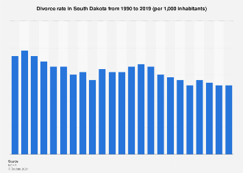 South Dakota - divorce rate from 1990 to 2015