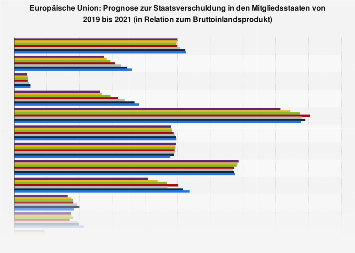 Prognose zur Staatsverschuldung in den EU-Ländern bis 2020