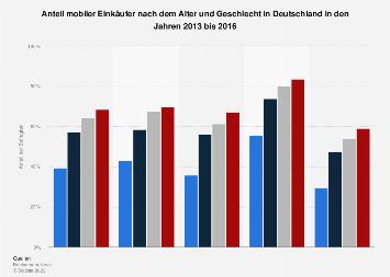 Anteil mobiler Einkäufer nach Alter und Geschlecht in Deutschland bis 2016