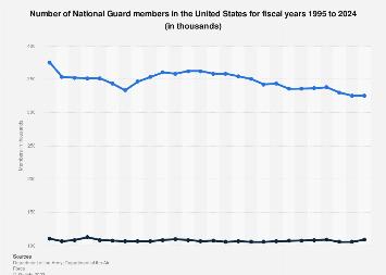 U.S. National Guard - members 1995 - 2017*