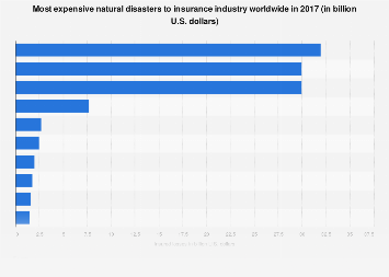 Most costly natural disasters to insurance industry worldwide 2016