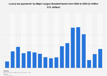 Annual amount of luxury tax paid in Major League Baseball 2003-2018