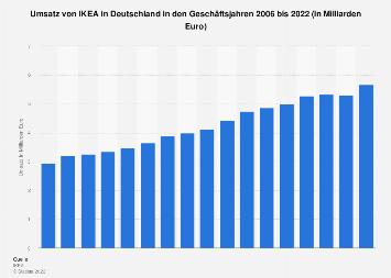 Umsatz von IKEA in Deutschland bis 2018