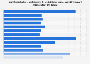 Monthly retail sales of U.S. book stores 2014-2017