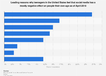 Teen perspectives on negative effects of social media in the U.S. 2018