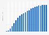 Anzahl der Breitbandanschlüsse in der Schweiz bis 2018