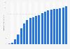 Anzahl der Breitbandanschlüsse pro 100 Einwohner in Irland bis 2016