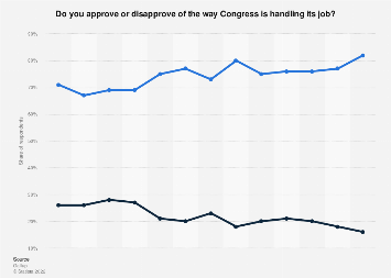 U.S. Congress - public approval rating 2018-2019