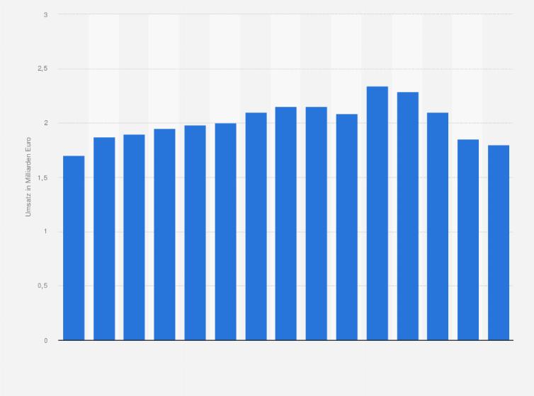 Umsatz Von Möbel Höffner Bis 2018 Statistik