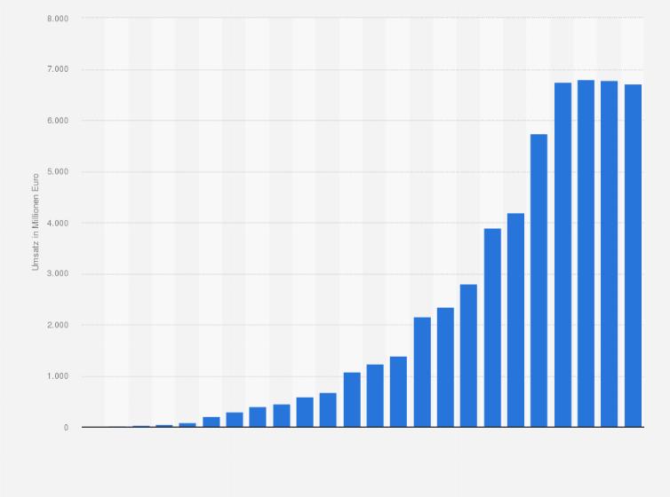 Umsatz Der Xxxlutz Gruppe Bis 2018 Statistik