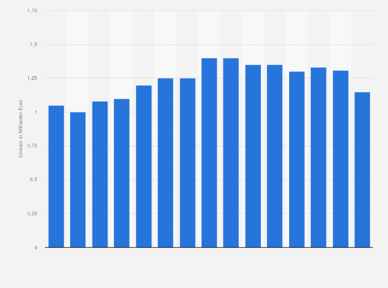 Umsatz Von Porta Mobel Bis 2012 Statistik