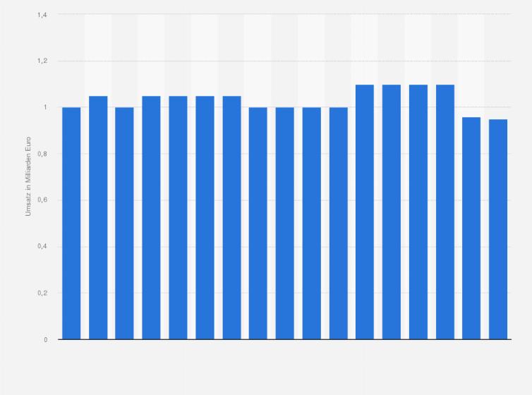 Umsatz von Segmüller bis 2017 | Statistik
