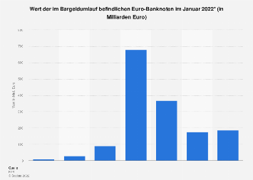 Euro-Banknoten - Wert des Bargeldumlaufs (Stand: Dezember 2018)