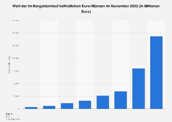 Euro-Münzen - Wert des Bargeldumlaufs (Stand: Dezember 2018)