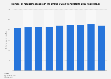 Number of magazine readers in the U.S. 2012-2016