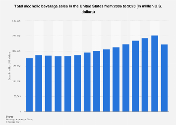Total alcoholic beverage sales in the U.S. 2006-2017