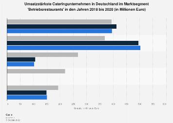 Größte Cateringunternehmen in Betriebsrestaurants nach Umsatz 2017