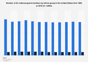 U.S. Air National Guard - members by ethnic group