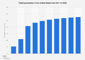 Tablet penetration in the U.S. 2011-2020