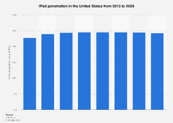 iPad penetration in the U.S. as share of the population 2013-2020