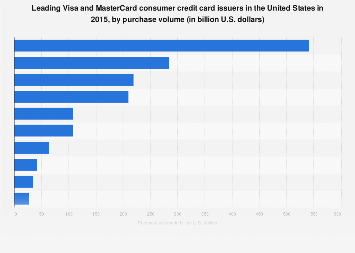 leading us visa - United Visa Credit Card