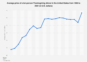 US Thanksgiving Travel Busiest Airports Statistic - The 10 busiest us airports at thanksgiving