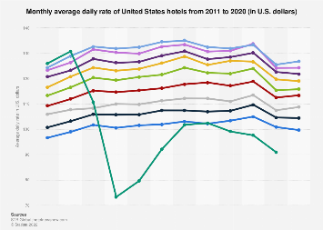 Monthly average daily rate of U.S. hotels 2011-2018