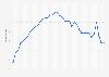 Anzahl der Abonnenten von World of Warcraft bis Q3 2015
