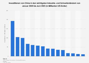 Investitionen von China in den wichtigsten Industrie- und Schwellenländern bis 2019