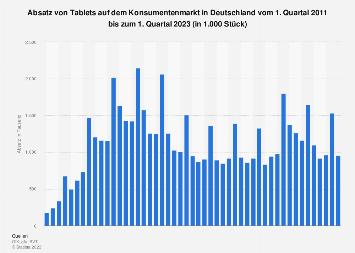 Absatz von Tablets auf dem Konsumentenmarkt in Deutschland bis Q1 2019