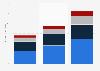 Online gambling market size worldwide 2012-2018, by region