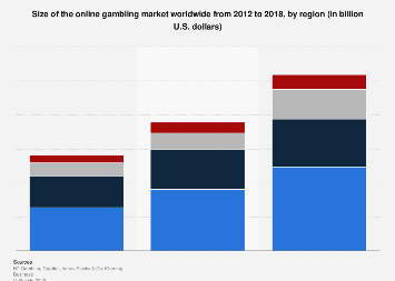 Online gambling market size worldwide 2012-2018, by region