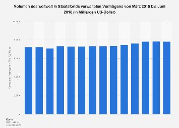 Volumen des in Staatsfonds verwalteten Vermögens bis 2017 (Quartalszahlen)