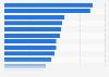 Einsparpotentiale der Deutschen nach Bereichen in 2011