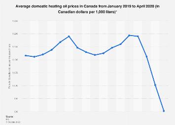 Average Domestic Heating Oil Prices Canada 2020 Statista