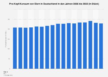Pro-Kopf-Konsum von Eiern in Deutschland bis 2016