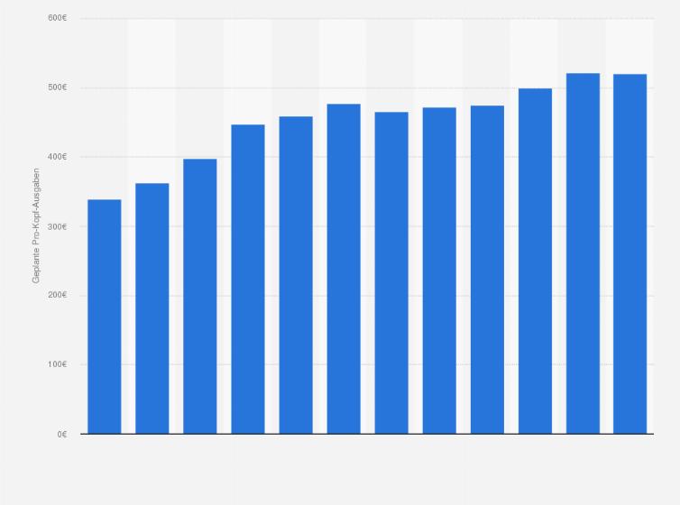 Weihnachtsgeschenke Haushalt.Durchschnittliche Ausgaben Für Weihnachtsgeschenke In Deutschland